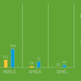 L'Africa spende per il debito 4 volte la spesa sanitaria
