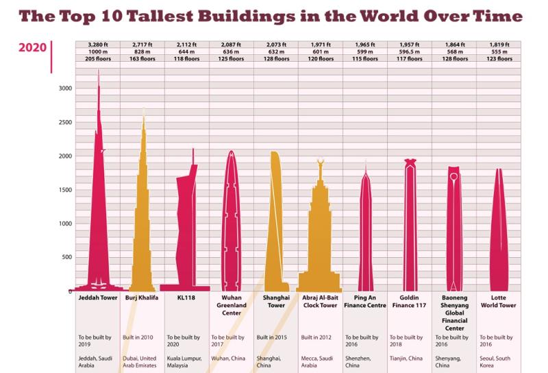 I grattacieli più alti hanno gli occhi a mandorla