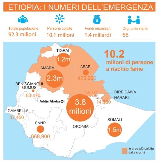 10 milioni dall'Italia per contrastare El Niño