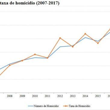 Nuovo record di omicidi in Brasile