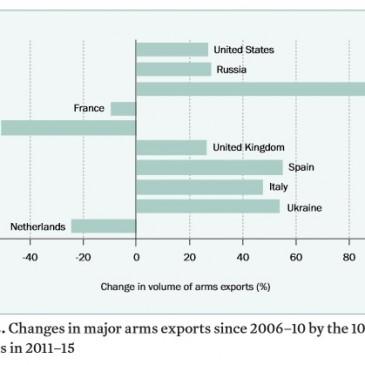 Export di armi: l'Italia tra i quattro Paesi che crescono di più